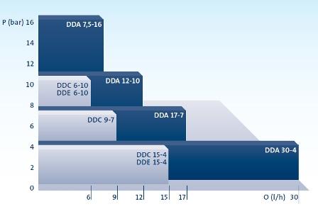 Perfomance_range_DDA_DDC_DDE(1)